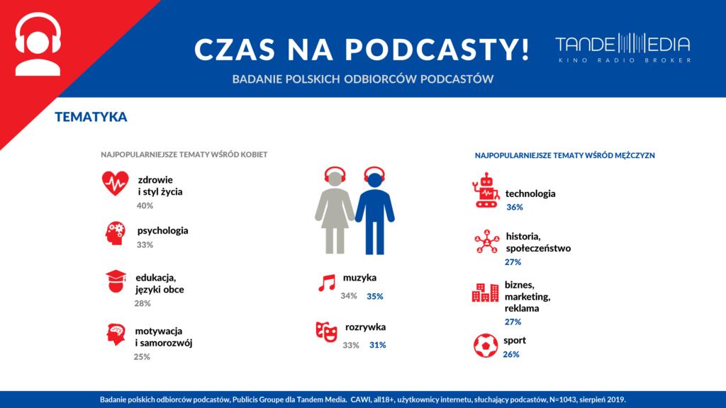 Badanie polskich odbiorców podcastów. Marketing i biznes
